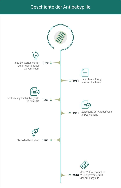 Die Geschichte der Antibabypille