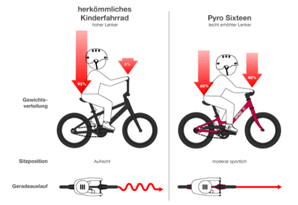 Gegenüberstellung Pyrobike und normales Kinderfahrrad © pyrobike