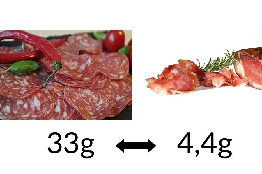 Fett-Check: Salami vs. Rohschinken