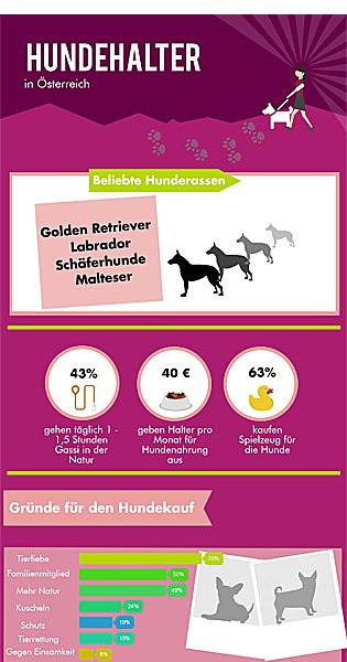 Hundehalter in Österreich; Bildquelle: Quelle: http://www.oe24.at/