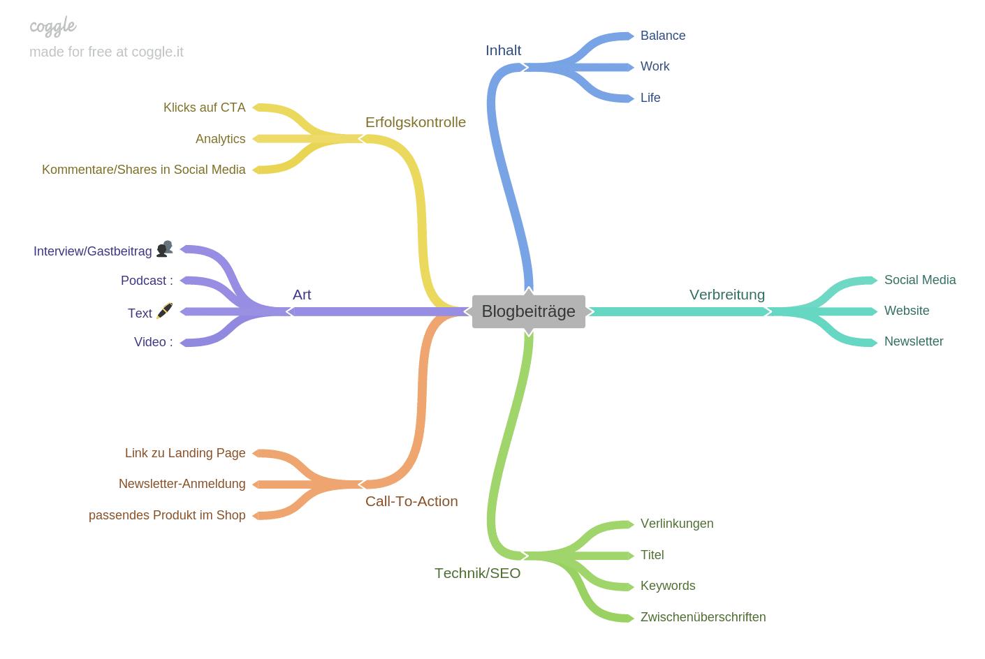 Mind Map zum Thema Blogbeiträge
