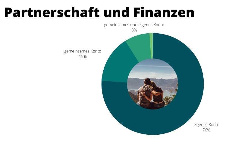 84% besitzen ein eigenes Konto.