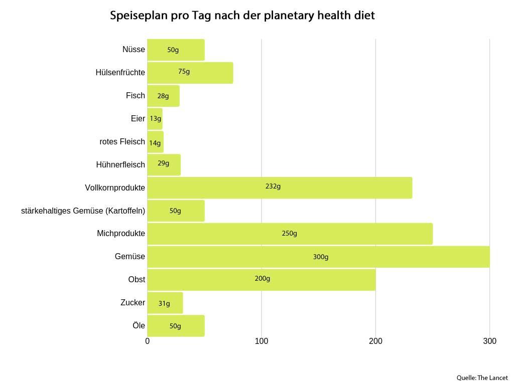 So schaut die planetary health diet aus