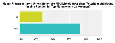 Möglichkeiten in Teilzeit ins Top-Management zu kommen