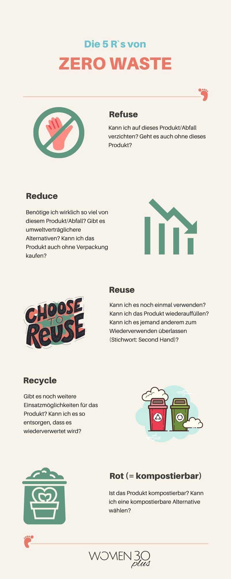 Die 5 R's von Zero Waste